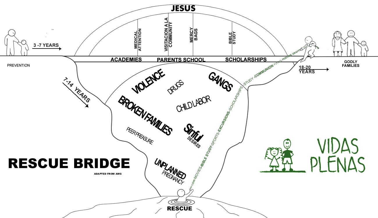 Vidas Plenas Rescue Bridge